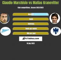 Claudio Marchisio vs Matias Kranevitter h2h player stats