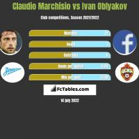 Claudio Marchisio vs Ivan Oblyakov h2h player stats