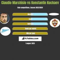 Claudio Marchisio vs Konstantin Kuchaev h2h player stats