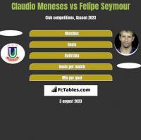 Claudio Meneses vs Felipe Seymour h2h player stats