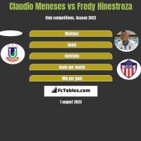 Claudio Meneses vs Fredy Hinestroza h2h player stats