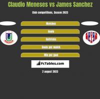 Claudio Meneses vs James Sanchez h2h player stats