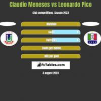 Claudio Meneses vs Leonardo Pico h2h player stats
