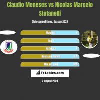 Claudio Meneses vs Nicolas Marcelo Stefanelli h2h player stats