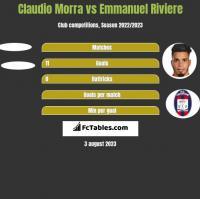 Claudio Morra vs Emmanuel Riviere h2h player stats