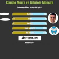 Claudio Morra vs Gabriele Moncini h2h player stats