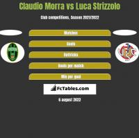 Claudio Morra vs Luca Strizzolo h2h player stats