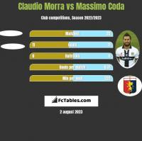 Claudio Morra vs Massimo Coda h2h player stats