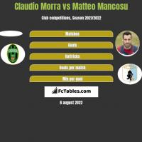 Claudio Morra vs Matteo Mancosu h2h player stats