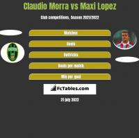 Claudio Morra vs Maxi Lopez h2h player stats