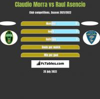 Claudio Morra vs Raul Asencio h2h player stats
