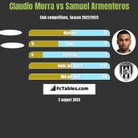Claudio Morra vs Samuel Armenteros h2h player stats
