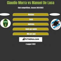 Claudio Morra vs Manuel De Luca h2h player stats