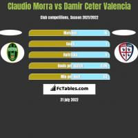 Claudio Morra vs Damir Ceter Valencia h2h player stats