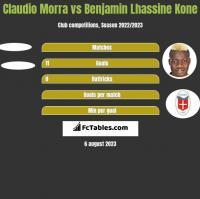 Claudio Morra vs Benjamin Lhassine Kone h2h player stats