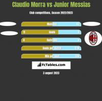 Claudio Morra vs Junior Messias h2h player stats