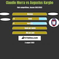 Claudio Morra vs Augustus Kargbo h2h player stats