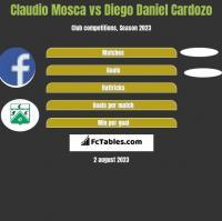 Claudio Mosca vs Diego Daniel Cardozo h2h player stats