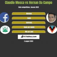 Claudio Mosca vs Hernan Da Campo h2h player stats