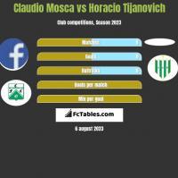 Claudio Mosca vs Horacio Tijanovich h2h player stats