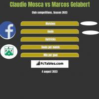 Claudio Mosca vs Marcos Gelabert h2h player stats