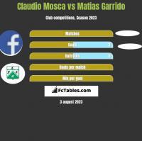 Claudio Mosca vs Matias Garrido h2h player stats