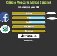 Claudio Mosca vs Matias Sanchez h2h player stats