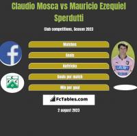 Claudio Mosca vs Mauricio Ezequiel Sperdutti h2h player stats