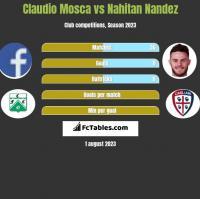 Claudio Mosca vs Nahitan Nandez h2h player stats