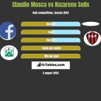 Claudio Mosca vs Nazareno Solis h2h player stats