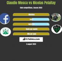 Claudio Mosca vs Nicolas Pelaitay h2h player stats