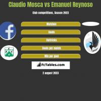 Claudio Mosca vs Emanuel Reynoso h2h player stats