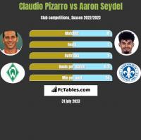 Claudio Pizarro vs Aaron Seydel h2h player stats