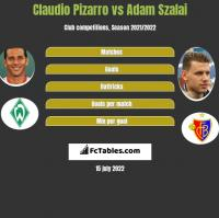Claudio Pizarro vs Adam Szalai h2h player stats