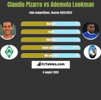Claudio Pizarro vs Ademola Lookman h2h player stats