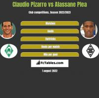 Claudio Pizarro vs Alassane Plea h2h player stats
