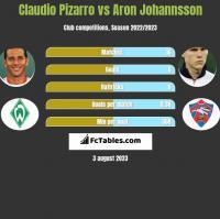 Claudio Pizarro vs Aron Johannsson h2h player stats