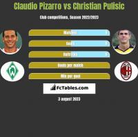 Claudio Pizarro vs Christian Pulisic h2h player stats