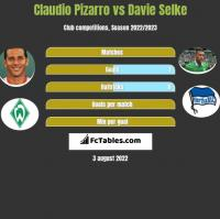 Claudio Pizarro vs Davie Selke h2h player stats