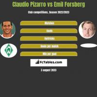 Claudio Pizarro vs Emil Forsberg h2h player stats