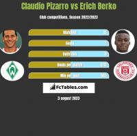 Claudio Pizarro vs Erich Berko h2h player stats
