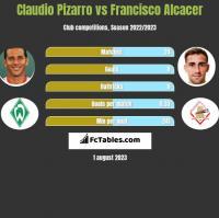 Claudio Pizarro vs Francisco Alcacer h2h player stats