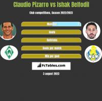 Claudio Pizarro vs Ishak Belfodil h2h player stats