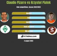 Claudio Pizarro vs Krzystof Piatek h2h player stats