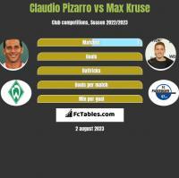 Claudio Pizarro vs Max Kruse h2h player stats