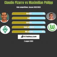 Claudio Pizarro vs Maximilian Philipp h2h player stats