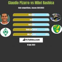 Claudio Pizarro vs Milot Rashica h2h player stats