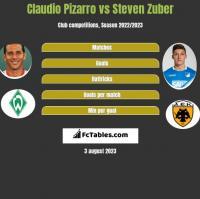 Claudio Pizarro vs Steven Zuber h2h player stats