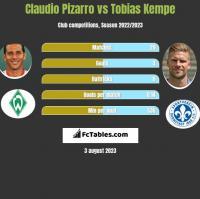 Claudio Pizarro vs Tobias Kempe h2h player stats