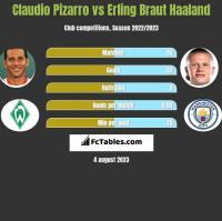 Claudio Pizarro vs Erling Braut Haaland h2h player stats